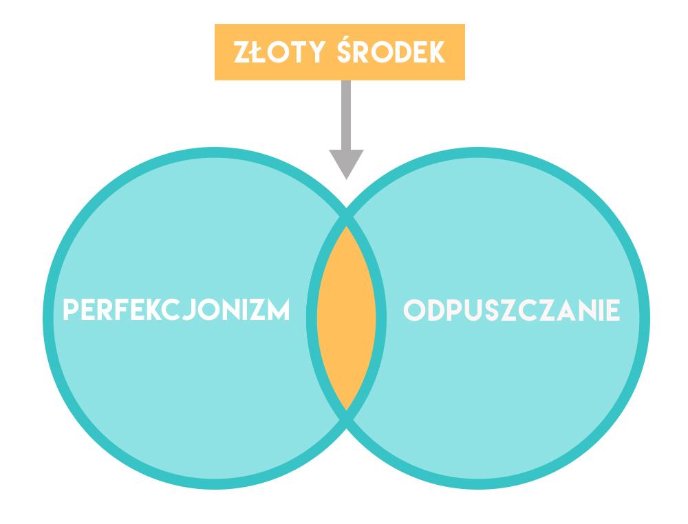 Perfekcjonizm - jak sobie z nim radzić?   Polenka.pl